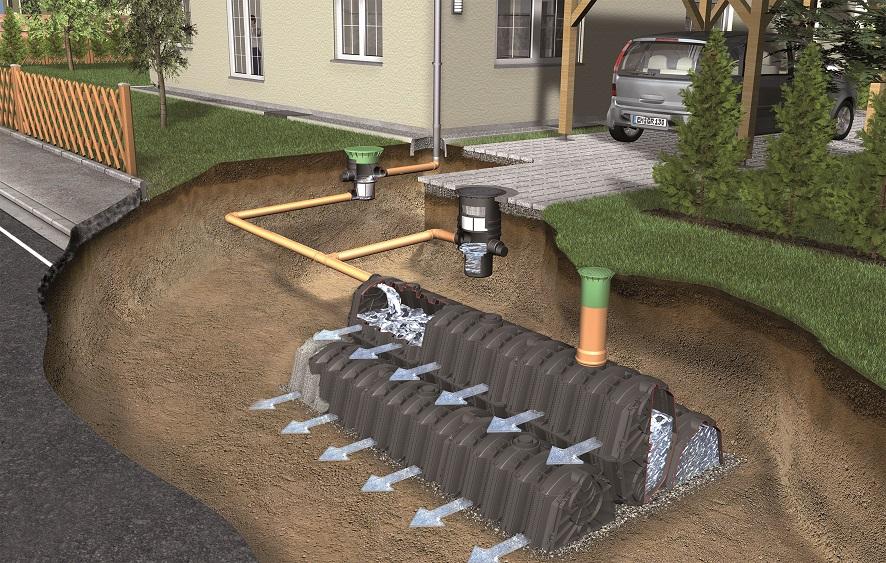 Csapadékvíz szikkasztó rendszer